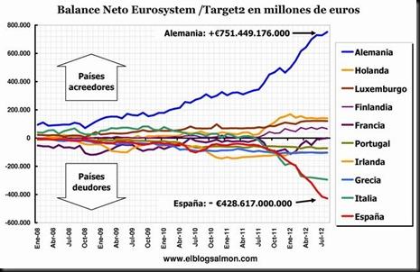 balance-neto-eurosystem-target2