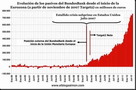 evolucion-pasivos-del-bundesbank