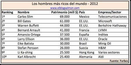 hombres-mas-ricos-mundo-2012