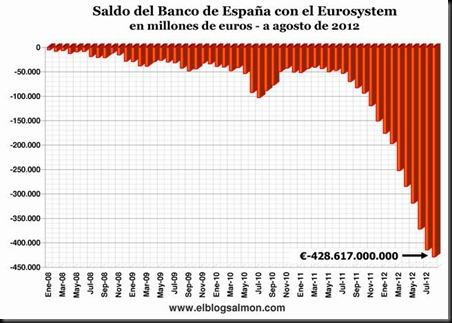 saldo-de-espana-con-eurosistem