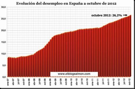 desempleo-espana-a-octubre-2012-ebs